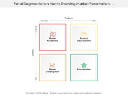 Retail Segmentation Matrix Showing Market Penetration Product Development