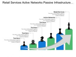 Retail Services Active Networks Passive Infrastructure Vertically Integrated Operator