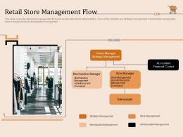 Retail Store Management Flow Retail Store Positioning And Marketing Strategies Ppt Structure