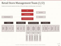 Retail Store Management Team Credit Retail Marketing Mix Ppt Powerpoint Ideas Portfolio
