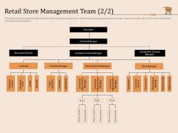 Retail Store Management Team Store Retail Store Positioning And Marketing Strategies Ppt Structure