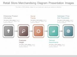 Retail Store Merchandising Diagram Presentation Images