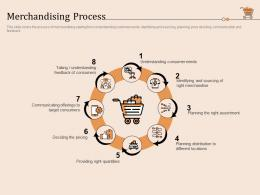 Retail Store Positioning And Marketing Strategies Merchandising Process Ppt Icons