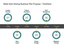 Retail Store Startup Business Plan Proposal Timeframe Ppt Powerpoint Elements