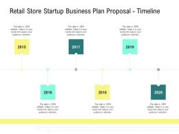Retail Store Startup Business Plan Proposal Timeline Ppt Powerpoint Designs