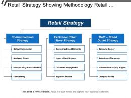 Retail Strategy Showing Methodology Retail Insights Conclusion