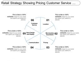 Retail Strategy Showing Pricing Customer Service Store Design And Display