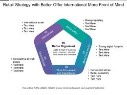 Retail Strategy With Better Offer International More Front Of Mind