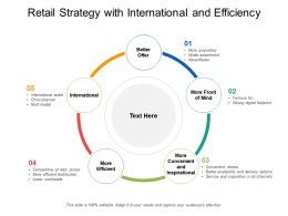 Retail Strategy With International And Efficiency