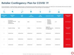 Retailer Contingency Plan For Covid 19 Shortage Ppt Powerpoint Shapes