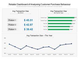 Retailer Dashboard Of Analysing Customer Purchase Behaviour