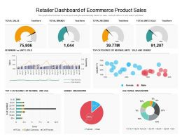 Retailer Dashboard Of Ecommerce Product Sales