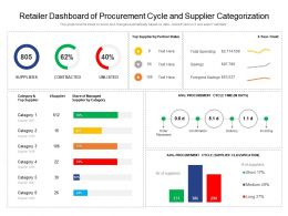 Retailer Dashboard Of Procurement Cycle And Supplier Categorization