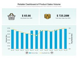 Retailer Dashboard Of Product Sales Volume