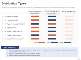 Retailing Strategies Distribution Types Ppt Powerpoint Presentation Model Guidelines