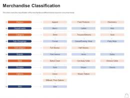 Retailing Strategies Merchandise Classification Ppt Powerpoint Presentation Portfolio