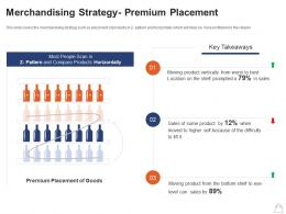 Retailing Strategies Merchandising Strategy Premium Placement Ppt Powerpoint Objects