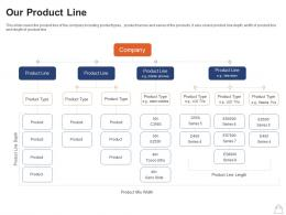 Retailing Strategies Our Product Line Ppt Powerpoint Presentation Summary Show