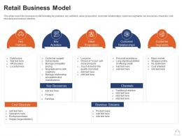 Retailing Strategies Retail Business Model Ppt Powerpoint Presentation Show Summary