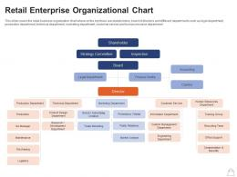 Retailing Strategies Retail Enterprise Organizational Chart Ppt Powerpoint Presentation Shapes