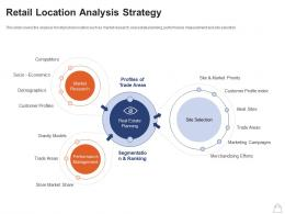 Retailing Strategies Retail Location Analysis Strategy Ppt Powerpoint Presentation Gallery Visual Aids