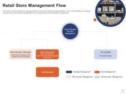 Retailing Strategies Retail Store Management Flow Ppt Powerpoint Presentation Outline Microsoft