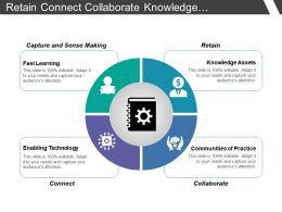 Retain Connect Collaborate Knowledge Management Quadrant With Icons
