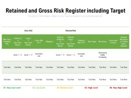 Retained And Gross Risk Register Including Target