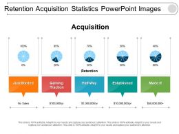 Retention Acquisition Statistics Powerpoint Images