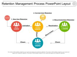 Retention Management Process Powerpoint Layout