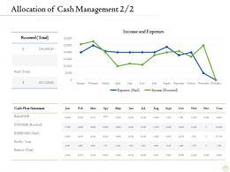 Retirement Planning Allocation Of Cash Management Cash Icon Ppt Background Images