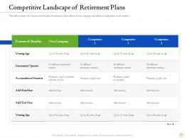 Retirement Planning Competitive Landscape Of Retirement Plans Ppt Layouts Sample