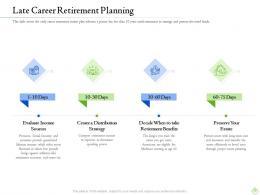 Retirement Planning Late Career Retirement Planning Ppt Outline Gridlines