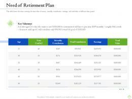 Retirement Planning Need Of Retirement Plan Ppt Styles Graphics Design