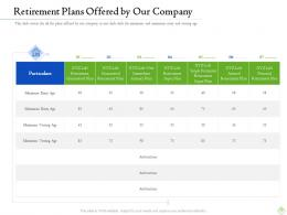 Retirement Planning Retirement Plans Offered By Our Company Ppt Ideas Format Ideas