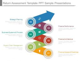 Return Assessment Template Ppt Sample Presentations
