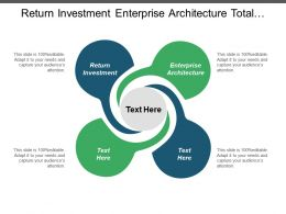 Return Investment Enterprise Architecture Total Quality Management Strategic Alignment Cpb