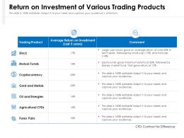 Return On Investment Of Various Trading Products