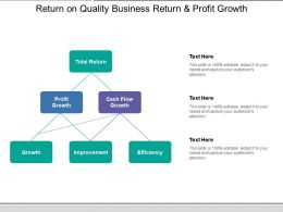Return On Quality Business Return And Profit Growth