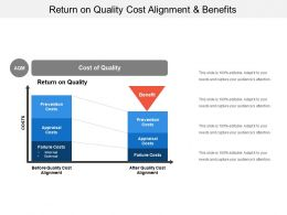 Return On Quality Cost Alignment And Benefits