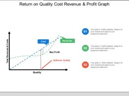 Return On Quality Cost Revenue And Profit Graph