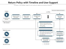 Return Policy With Timeline And User Support