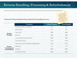 Returns Handling Processing And Refurbishment Fill Ppt Powerpoint Presentation Show Styles