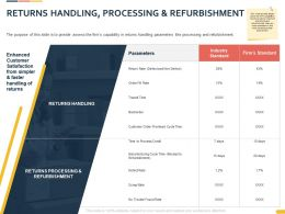 Returns Handling Processing And Refurbishment Ppt Powerpoint Presentation Deck