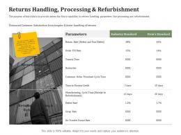 Returns Handling Processing And Refurbishment Reverse Side Of Logistics Management Ppt Ideas Sample