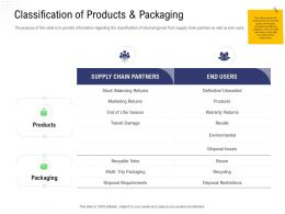 Returns Management Classification Of Products And Packaging Supply Chain Ppts Introduction