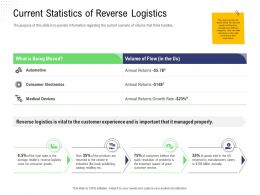 Returns Management Current Statistics Of Reverse Logistics Consumer Electronics Ppts Ideas