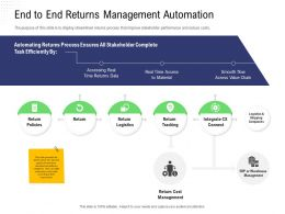 Returns Management End To End Returns Management Automation Time Access Ppts Rules