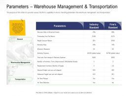 Returns Management Parameters Warehouse Management And Transportation Assets Ppts Samples