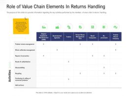 Returns Management Role Of Value Chain Elements In Returns Handling Collection Ppts Design